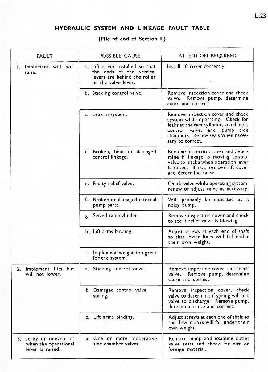 hydraulic-system-fault-mf35